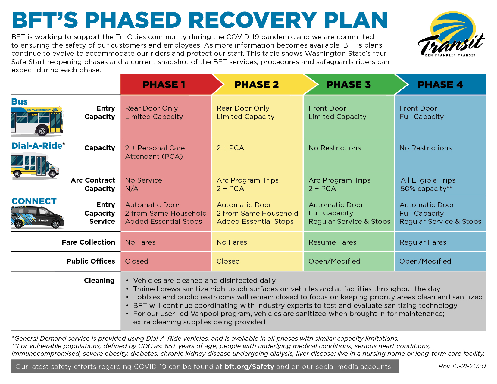 BFT-Phased-Recovery-Plan-Overview_Rev10-21-2020_FINAL